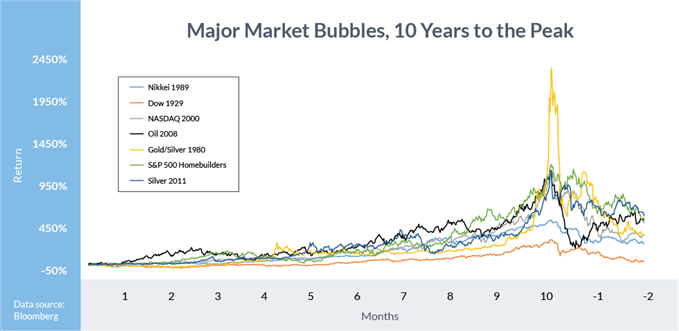 Major Market Bubbles, 10 Years to the Peak