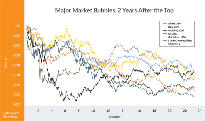 Major Market Bubbles, 2 Years After the Top
