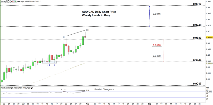 AUDCAD daily price chart 31-07-20 Zoomed in