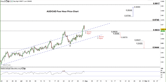 AUDCAD four hour price chart 31-07-20