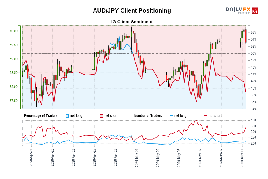AUD/JPY Client Positioning