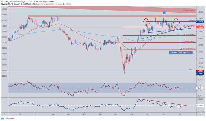 AUD/NZD May Turn Lower as Dairy Prices Boost NZ Dollar