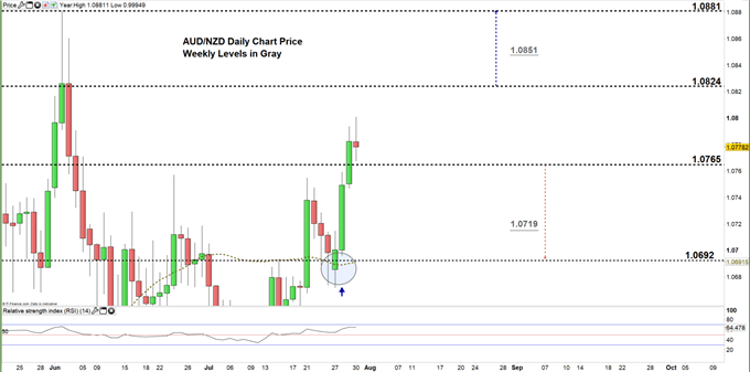 AUDNZD daily price chart 30-07-20 Zoomed in