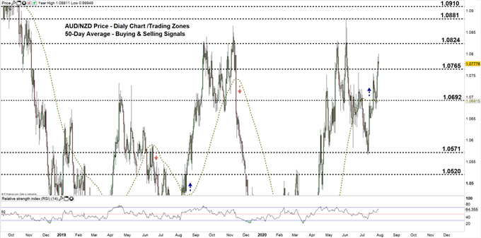 AUDNZD daily price chart 30-07-20 Zoomed out