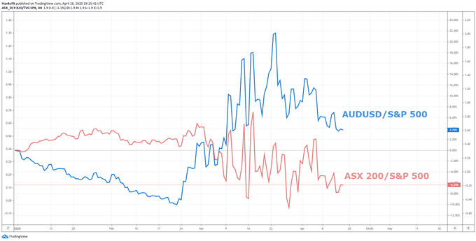AUD/USD & ASX 200 Price Outlook: Aussie Leads Recovery but Stocks Lag