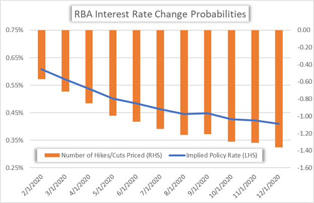 RBA Interest Rate Chart Implied Change Probabilities Reserve Bank of Australia Cash Rate