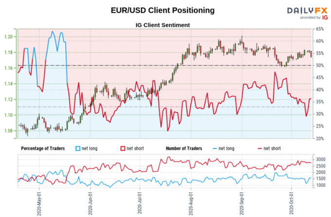 AUD/USD, EUR/USD, GBP/USD: Will Retail Traders Boost Upside Exposure?