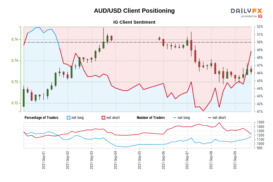 AUD/USD Client Positioning