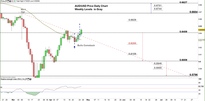 AUDUSD daily price chart 27-04-20 zoomed in