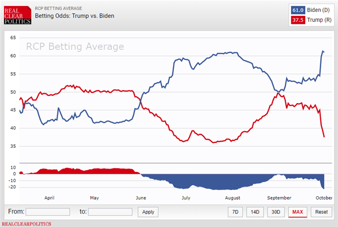 RealClearPolitics Betting Averages