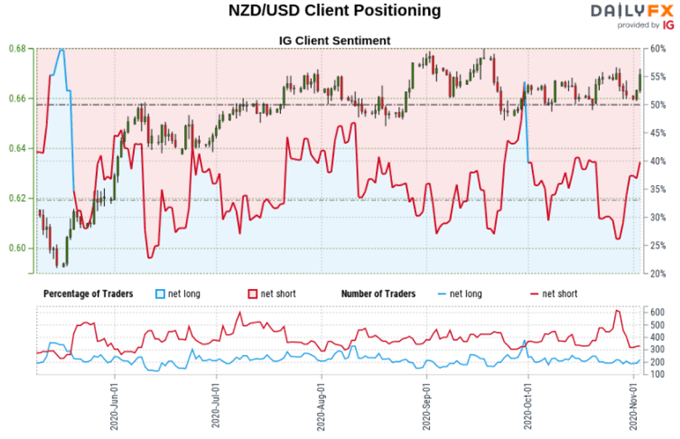 AUD/USD, NZD/USD, EUR/USD Retail Positioning Analysis Around Election