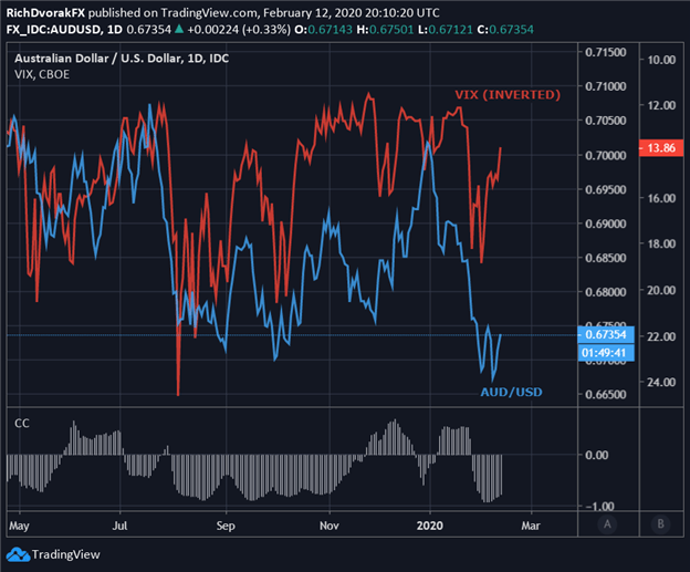 AUD/USD Price Outlook: Aussie Ripping Higher Off Multi-Year Lows