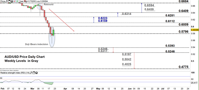 AUDUSD daily price chart 20-03-20 zoomed in