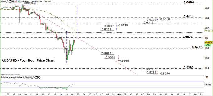 AUDUSD four hour price chart 20-03-20