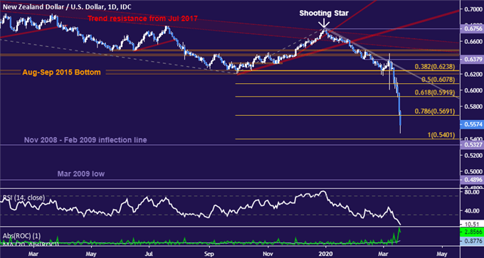AUD/USD Sinks Past 2008 Crisis Low, NZD/USD May Follow