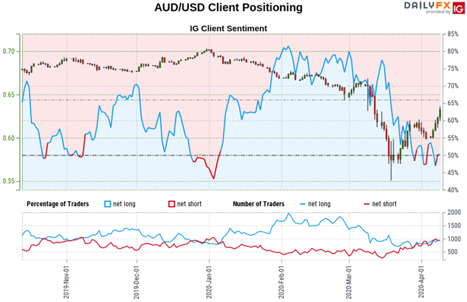 AUD/USD Technical Analysis: Aussie Dollar Eyes 2020 Trend Top