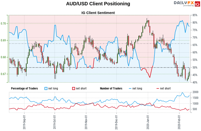 Australian Dollar vs US Dollar price chart, retail trader sentiment