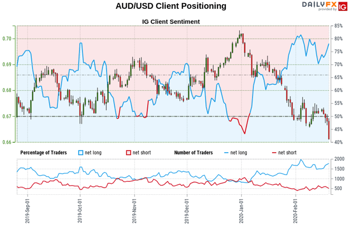 Chart of Australian Dollar vs US Dollar excahnge rate, retail trader sentiment