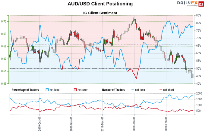 Chart of Australian Dollar vs US Dollar exchange rate, trader sentiment