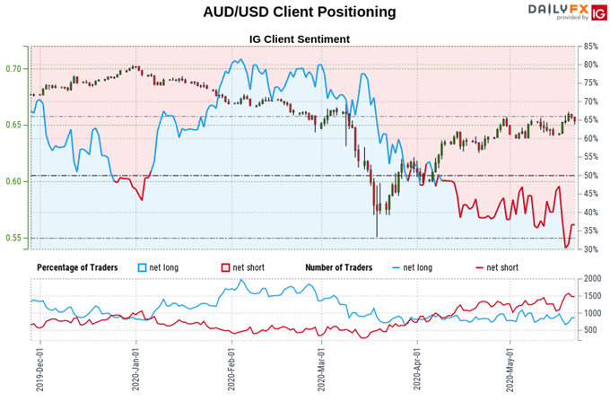 Australian Dollar vs US Dollar price, trader sentiment