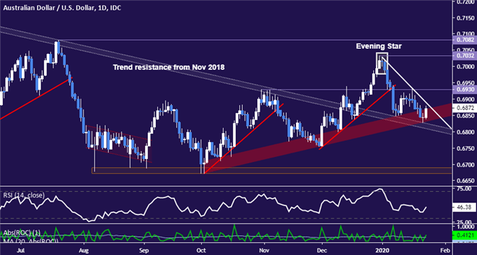 AUD/USD Technical Analysis: Key Aussie Dollar Support at Risk