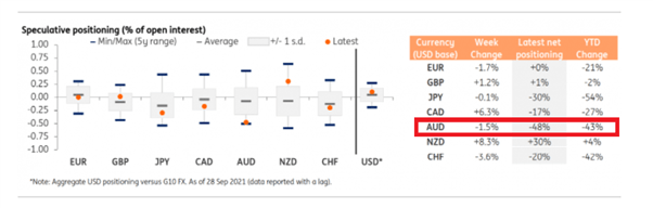 AUD/USD Technical Forecast: Mixed