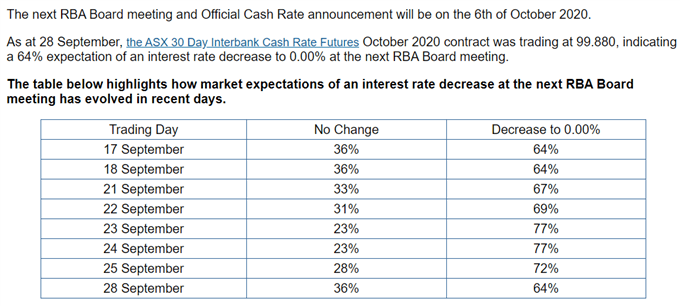 Image of ASX 30 Day interbank cash rate futures