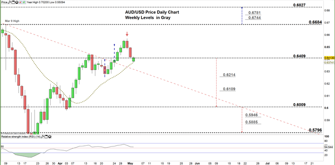 AUDUSD daily price chart 04-05-20 zoomed in
