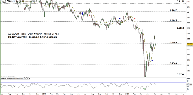 AUDUSD daily price chart 04-05-20 zoomed out