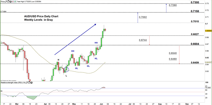 AUDUSD daily price chart 04-06-20 zoomed in