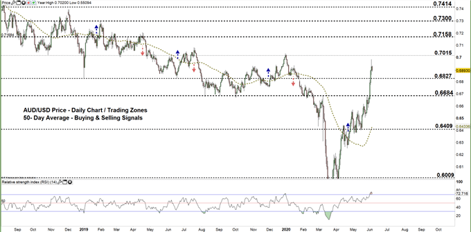 AUDUSD daily price chart 04-06-20 zoomed out