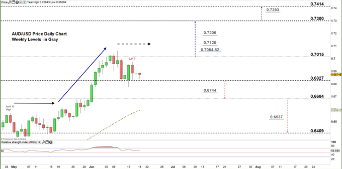 AUDUSD daily price chart 18-06-20 zoomed in