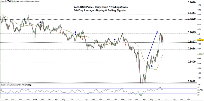 AUDUSD daily price chart 18-06-20 zoomed out