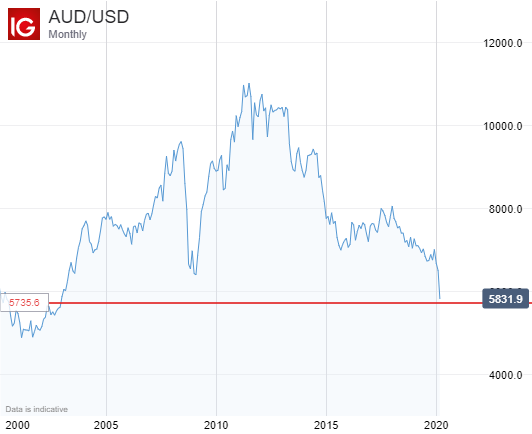 AUD/USD Monthly Price Chart