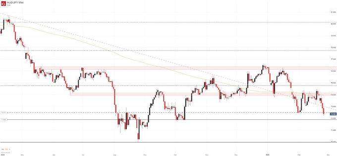 audjpy price chart daily