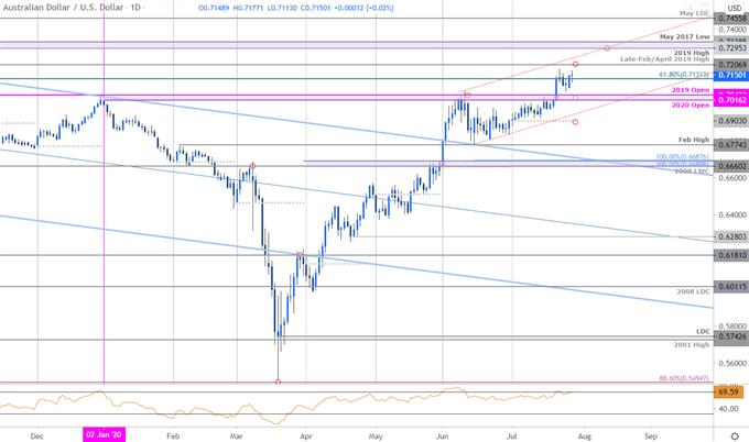 Australian Dollar Price Chart - AUD/USD Daily - Aussie Trade Outlook - Technical Forecast