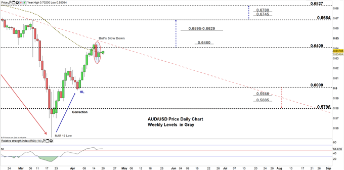 AUDUSD daily price chart 20-04-20 zoomed in