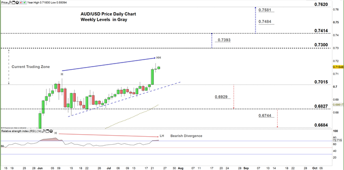 AUDUSD daily price chart 23-07-20 zoomed in