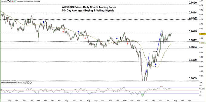 AUDUSD daily price chart 23-07-20 zoomed out