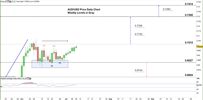 AUDUSD daily price chart 09-07-20 zoomed in