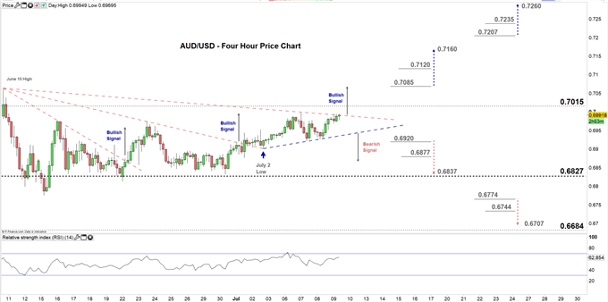 AUDUSD four hour price chart 09-07-20