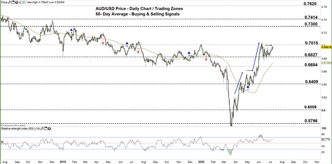 AUDUSD daily price chart 09-07-20 zoomed out