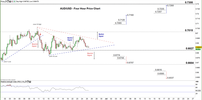 AUDUSD four hour price chart 25-06-20