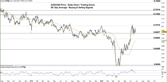 AUDUSD daily price chart 25-06-20 zoomed out