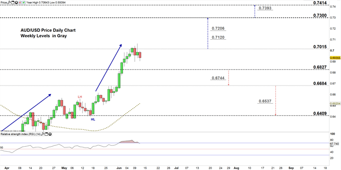 AUDUSD daily price chart 11-06-20 zoomed in