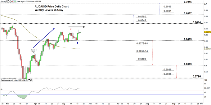 AUDUSD daily price chart 20-05-20 zoomed in