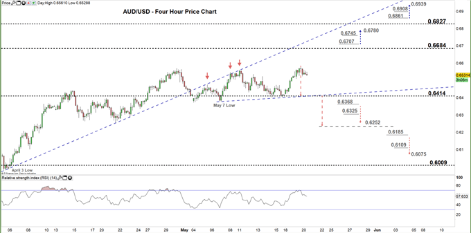 AUDUSD four hour price chart 20-05-20