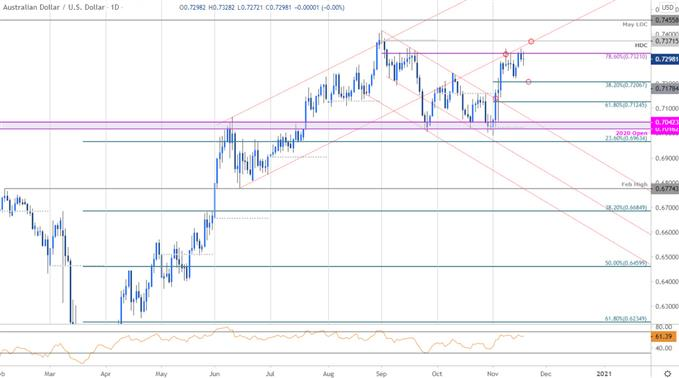 Australian Dollar Price Chart - AUD/USD Daily - Aussie Technical Forecast - Trade Outlook
