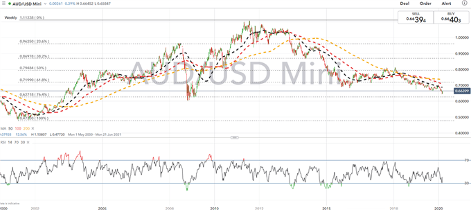 Australian Dollar Forecast: Key AUD/USD Levels to Watch as US Dollar Capitulates