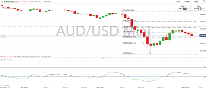 Australian Dollar Forecast: Key AUD/USD Levels to Watch, Breakdown Ahead
